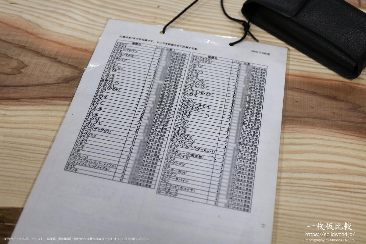 梶本銘木店の気幹比重の一覧