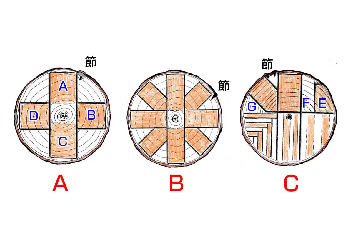 柾目挽きの基本